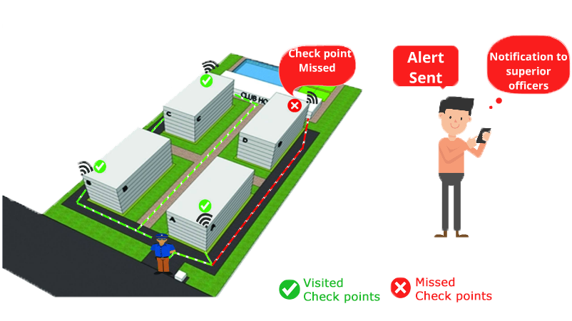 Best quality Security Guard Patrol Tracking System for India